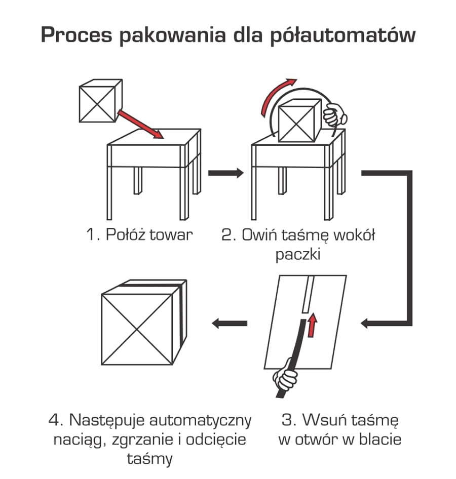 Proces pakowania półautomat