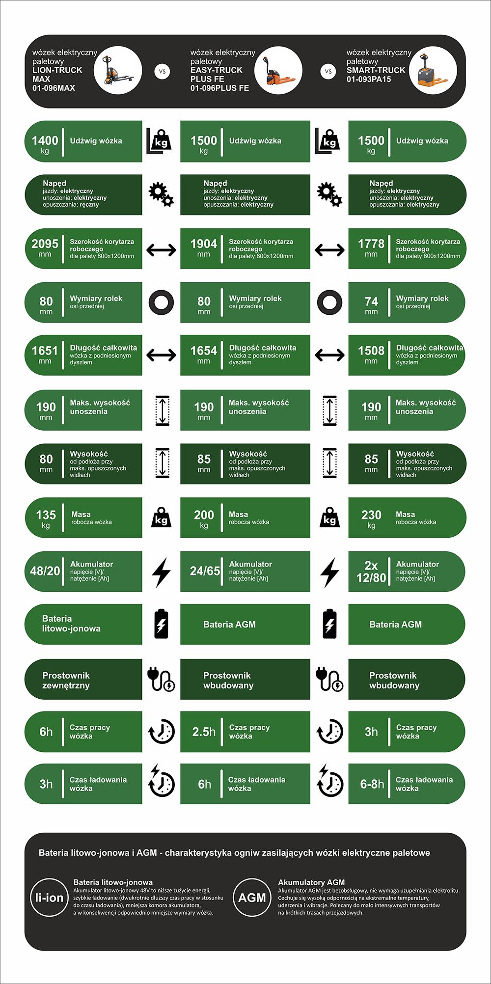 Wózki paletowe elektryczne PROMAG - porównanie